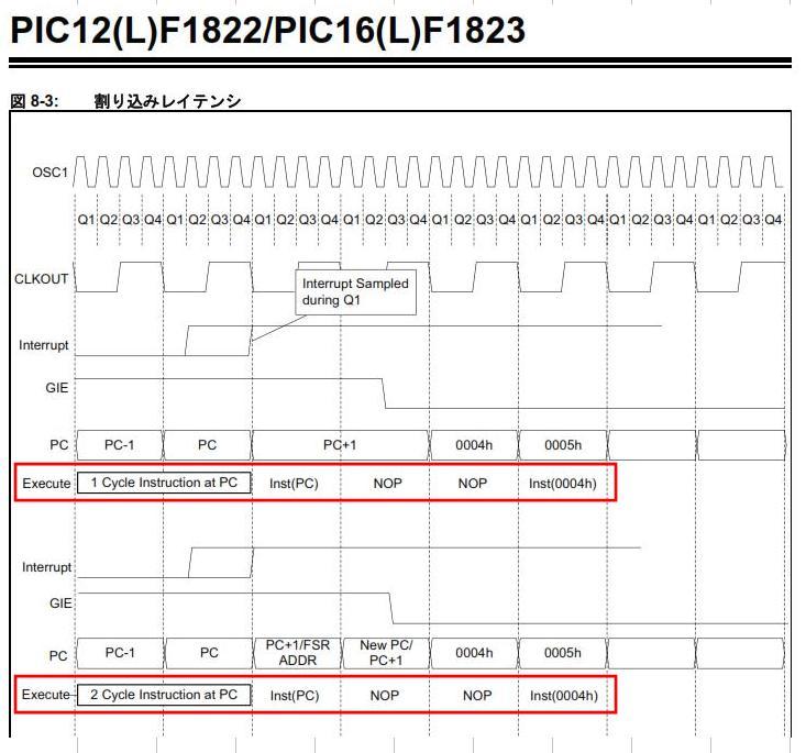 トイラジ用キャリア周波数カウンタ製作(ゲート制御の実装検討)1822で内部割込みのレイテンシは変わらない