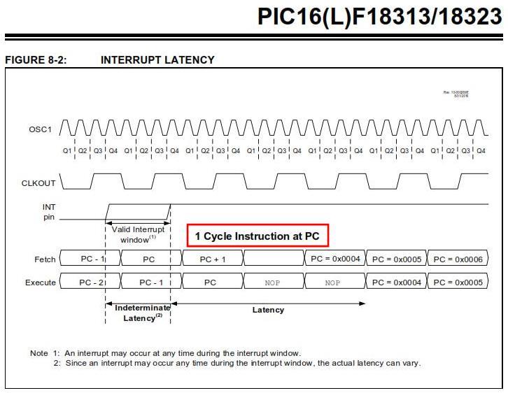 トイラジ用キャリア周波数カウンタ製作(ゲート制御の実装検討)313で内部割込みのレイテンシは2サイクル命令での記述が無い