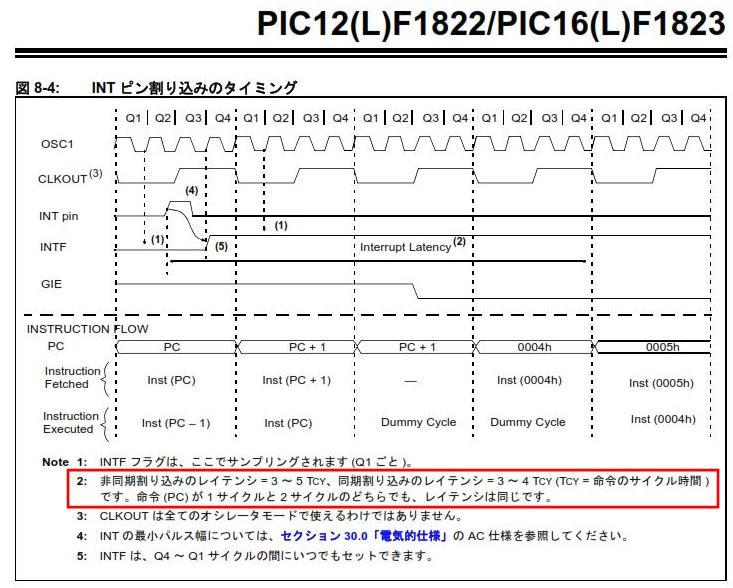 トイラジ用キャリア周波数カウンタ製作(ゲート制御の実装検討)1822でINTピン割込みのレイテンシは変わらない