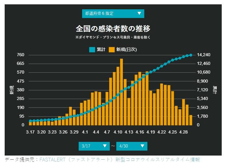 4-30日本国内新規感染者情報