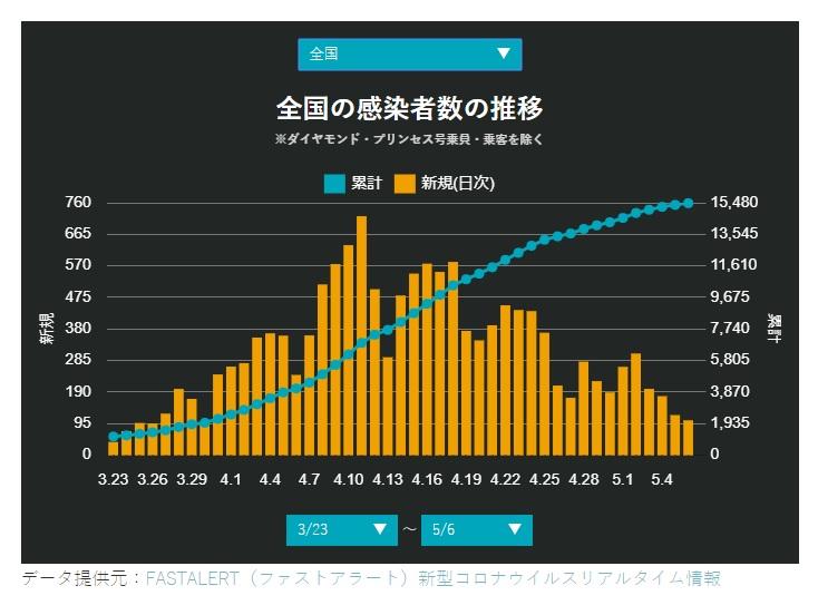 5-6日本国内新規感染者情報