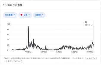 12/2日本の新型コロナウイルス死者数