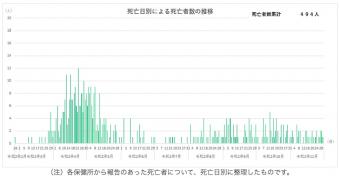 12/2東京都コロナ死者数推移