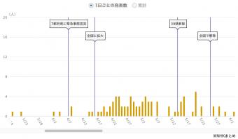 大阪_コロナ死者数推移_春