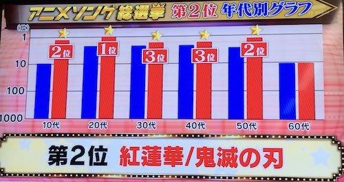アニメソング総選挙a02a ss.