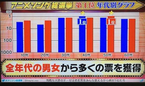 アニメソング総選挙a01a ss