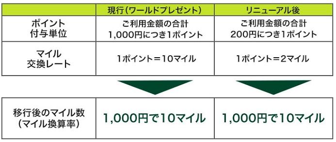 202006三井住友ANAカードポイント付与改定 (2)