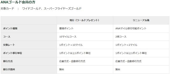 202006三井住友ANAカードポイント付与改定 (3)