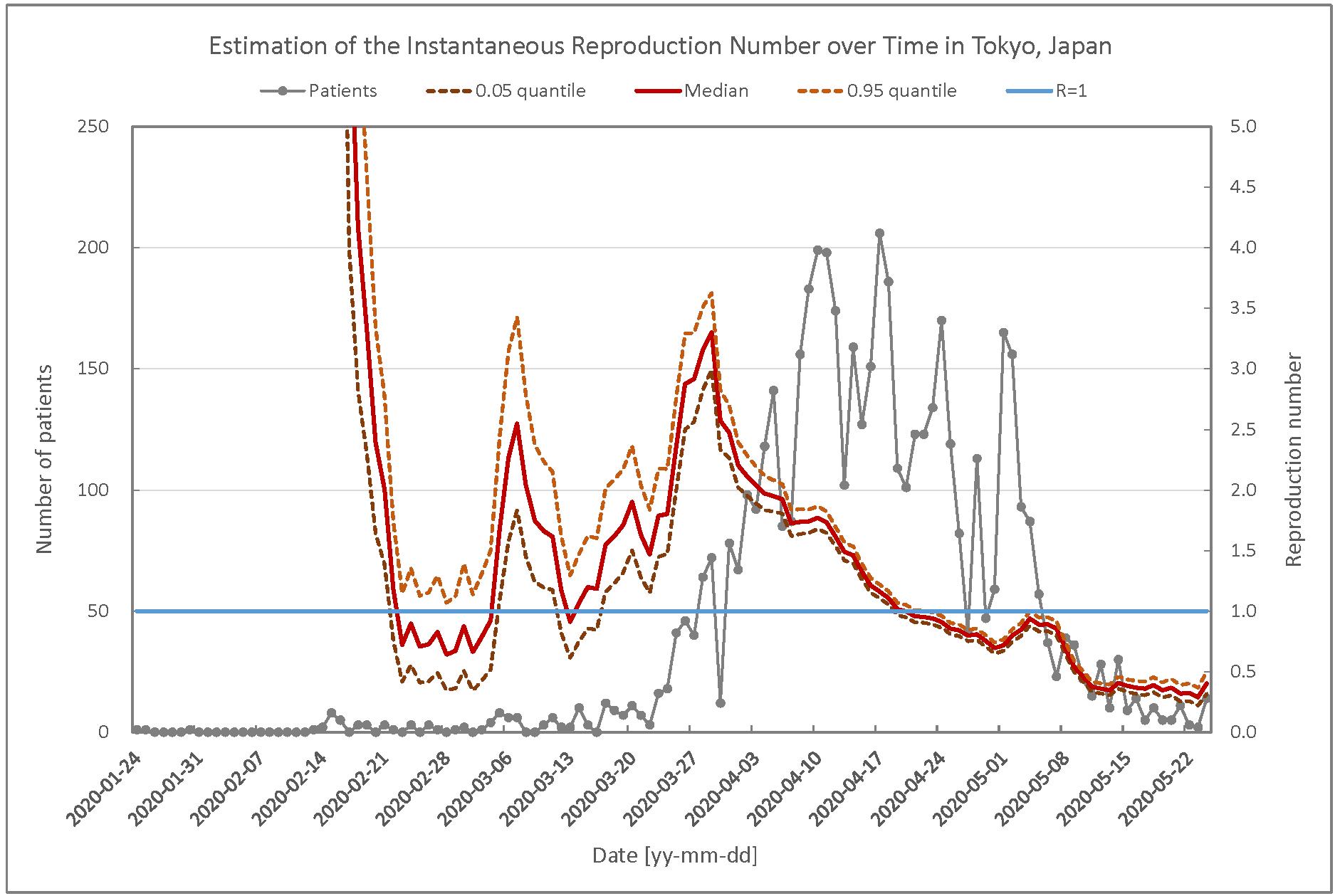 東京都のCOVID-19実効再生産数