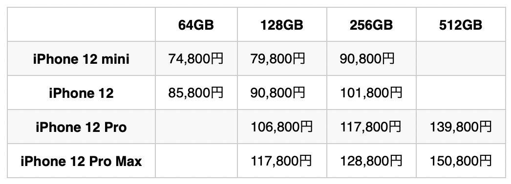 iPhone 価格表