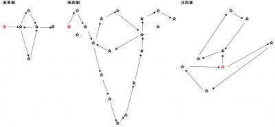ヒンターランド地方:天文図